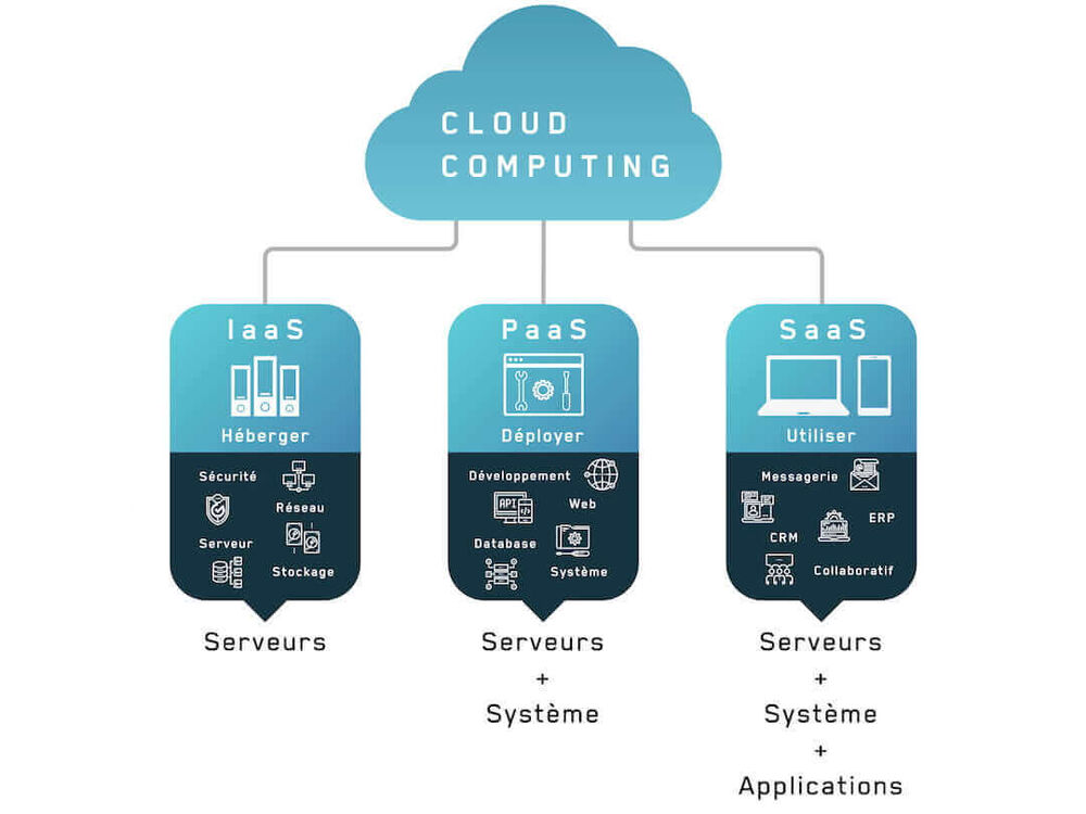 Cloud Computing SAAS PAAS IAAS